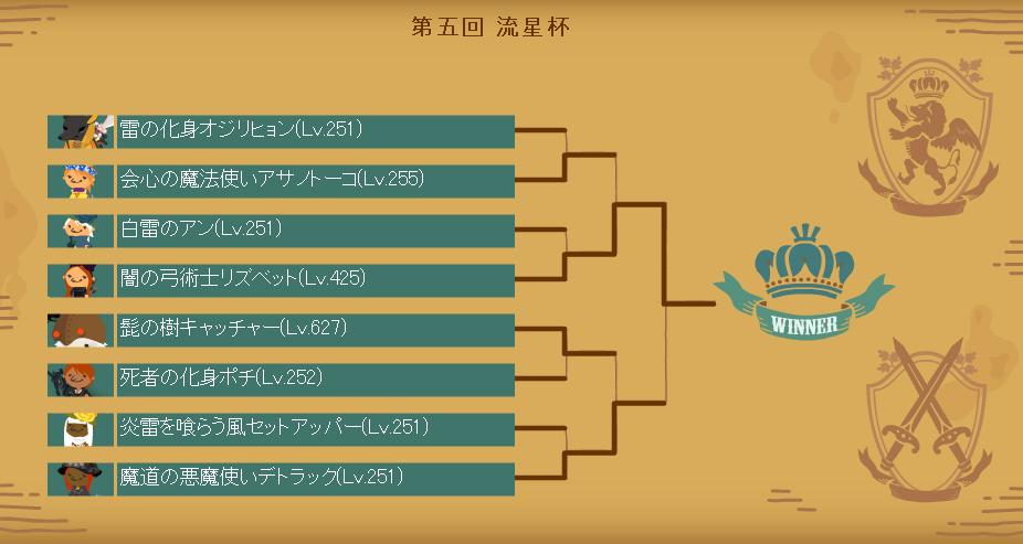 第五回流星杯本戦トーナメント表
