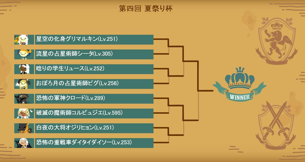 第四回夏祭り杯本戦トーナメント表