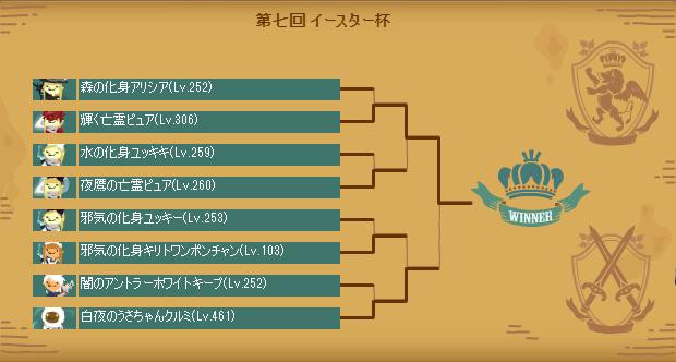 第七回イースター杯 トーナメント表