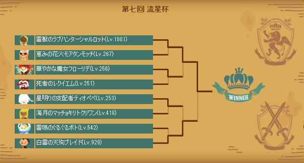 第七回流星杯本戦トーナメント表