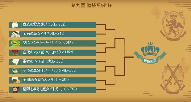 第九回盗賊ギルド杯トーナメント表