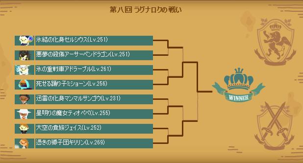 第八回ラグナロクの戦い本戦トーナメント表