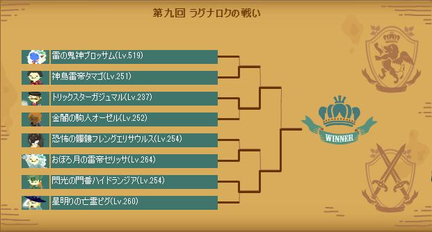 第九回ラグナロクの戦い本戦トーナメント表